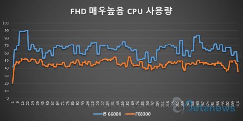 인텔 vs AMD, 오버워치 멀티태스킹 강자는?